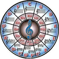 AIM Circle Of Fifths Mousepad (40433)