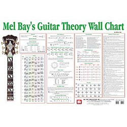 Mel Bay Guitar Theory Wall Chart (20746)