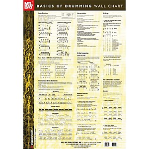 Mel-Bay-Basics-of-Drumming-Wall-Chart-Standard