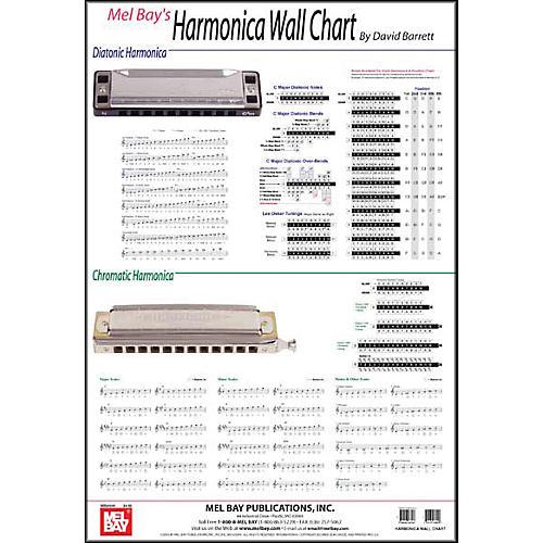Mel Bay Harmonica Wall Chart thumbnail